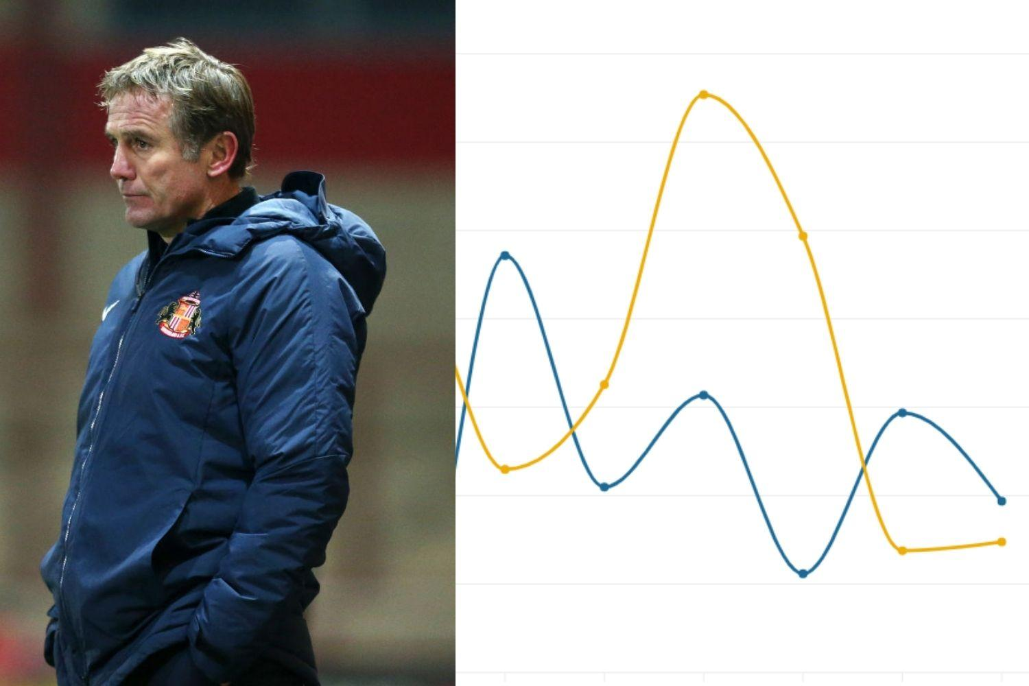 Phil Parkinson can no longer point to the underlying data - Sunderland's problems at both ends are growing